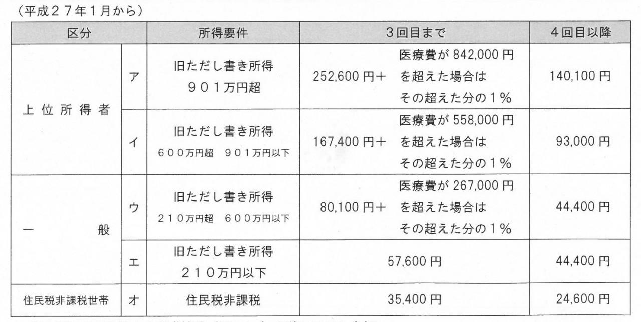 療養 制度 高額 国保 費 神戸市:高額療養費支給制度について